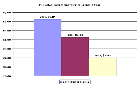 4GB Flash Memory Pricing Trend 2010-2012