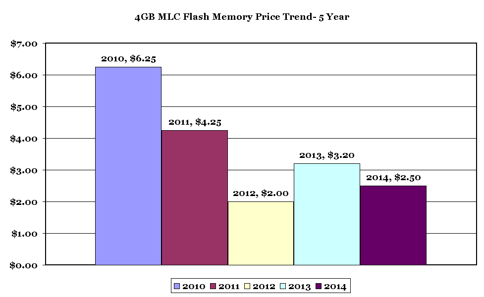 4GB-Flash-Memory-Pricing-Trend-2014